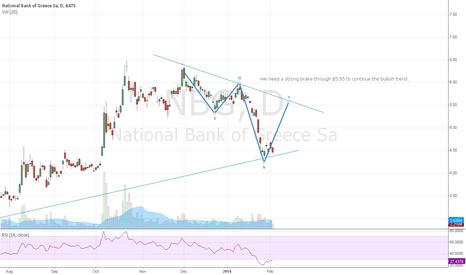NBG: Trend lines NBG