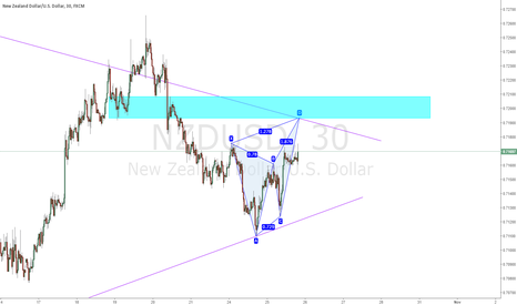 NZDUSD: NZDJPY - Waiting for Price to hit Trend Line/Butterfly Pattern