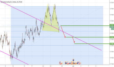AUDUSD: double top Represents a downward trend