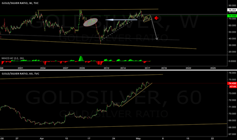 GOLDSILVER: GOLD/silver Ratio looks quite interesting now