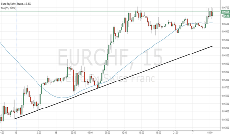 EURCHF: EURCHF is overvalued