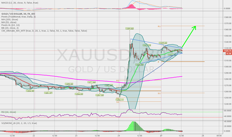 XAUUSD: GOLD - more upside
