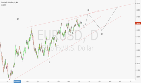 EURUSD: eurusd neutral view