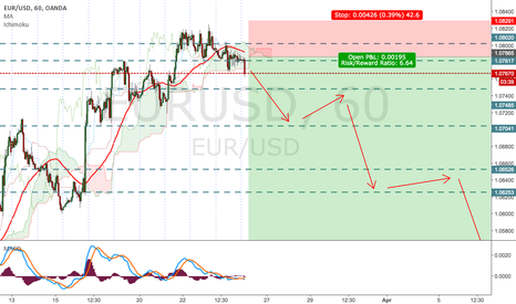 EURUSD: EUR/USD - Short