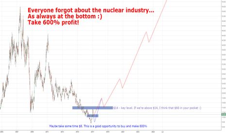 CCJ: Cameco LONG and 600% profit! Or everyone forgot about nucleus...