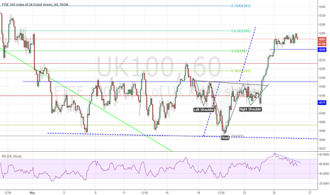 UK100: FTSE complete the 1 hour IHS