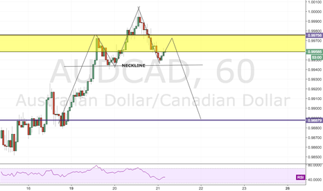 AUDCAD: POTENTIAL HEAD AND SHOULDER FORMING