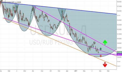USDRUB: USD/RUB_2017/03/29