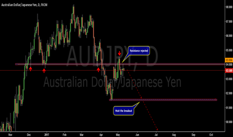 AUDJPY: Retest of resistance level-AUDJPY