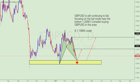 GBPUSD: Waiting for GBPUSD buying opportunity