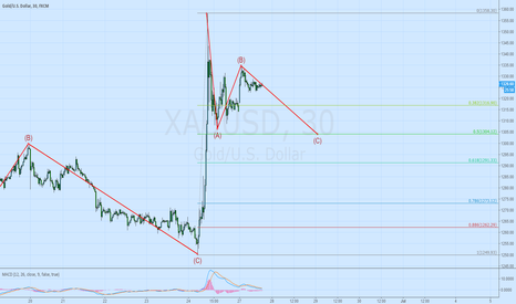 XAUUSD: Gold buy at C in 30min