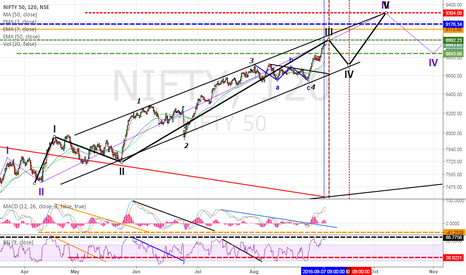 NIFTY: Nifty: Overbought Time to book Profits