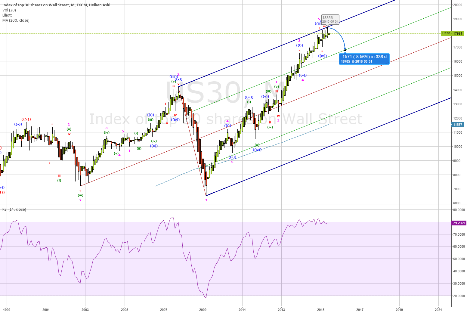 Time to sell DOW? (US30)