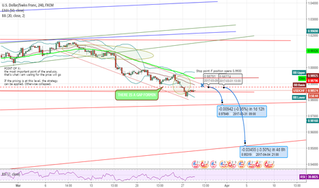 USDCHF: USDCHF TECHNICAL ANALYSIS