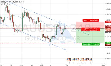 XAUUSD: Gold following trend?