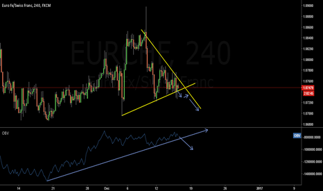 EURCHF: EURCHF Sell Set Up