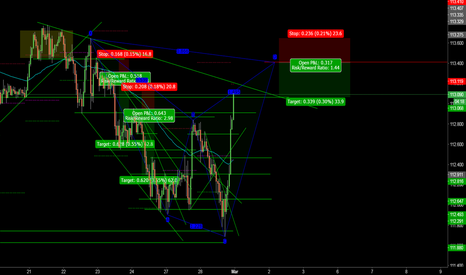 USDJPY: USDJPY Shark Set-up