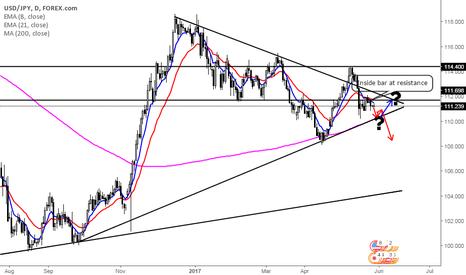 USDJPY: Yen is back! (?)