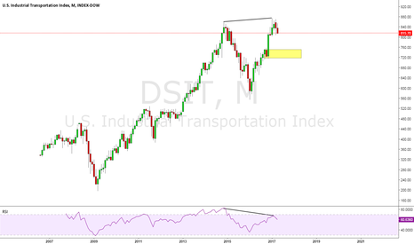 DSIT: Dow Jones Industrial Transportation Index
