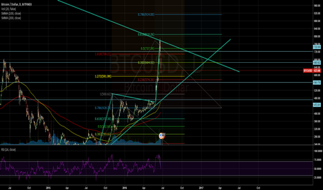 BTCUSD: if it holds
