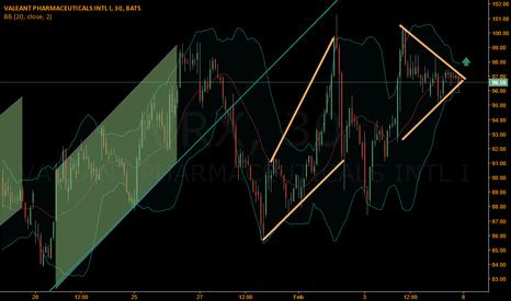 VRX: $VRX Long: Symmetrical Triangle