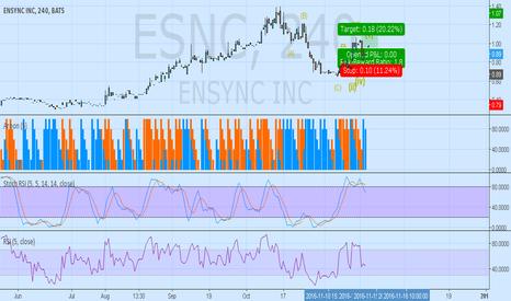 ESNC: ESNC