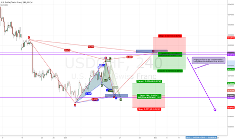 USDCHF: UPDATE ON PREVIOUS CHART, PATTERNS ON USDCHF