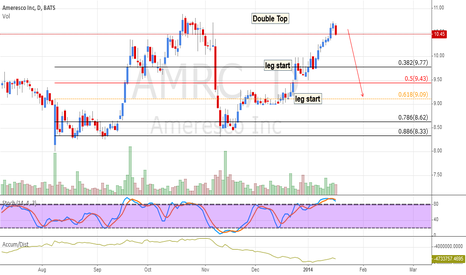 AMRC: AMRC: Double Top Distributing
