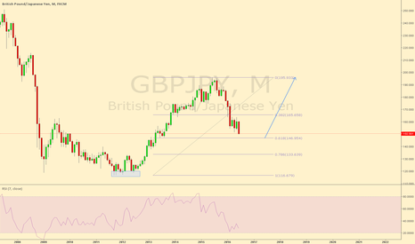 GBPJPY: GBPJPY Monthly possible 2618 set up