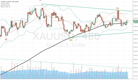 XAUUSD: Gold - Still going sideways