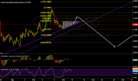 GBPNZD: Same thing on 60