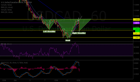 USDCAD: USDCAD posible h&s