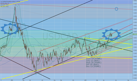 USDCAD: Still waiting for a catalyst