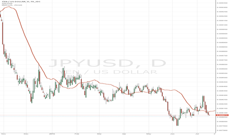JPYUSD: RUNNING ALPHA ISSUES CRASH WARNING FOR YEN into March 2016