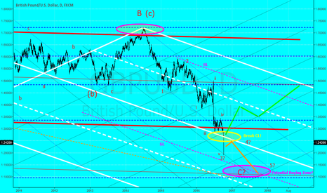 GBPUSD: Very interesting on daily.  Where is the power?