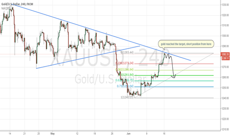 XAUUSD: gold reached main target
