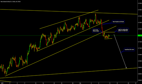 NZDUSD: Continuation for Downside on NZDUSD