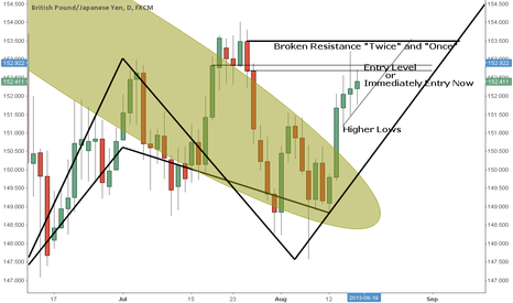 """GBPJPY: Cont'd of """"Pound Climbing Out of Global Recession"""" (DAILY)"""