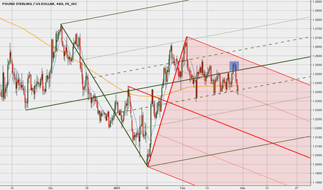 GBPUSD: Cable con 2 Median Lines