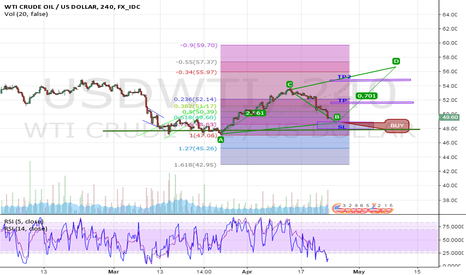 USDWTI: Here just following fib and ABCD Pattern