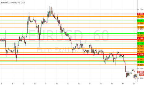 EURUSD: First Time Marking My Support And Resistance Lines