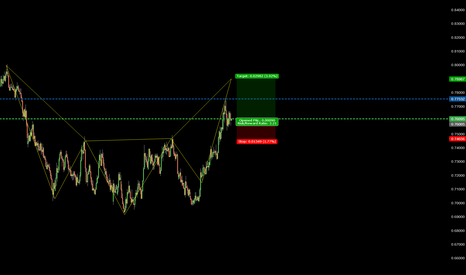 EURGBP: 222 BULL TREND CONTINUATION TO COMPLETION OF SE PATTERN
