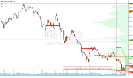 N61!: Long on NZD/USD on stopping volume