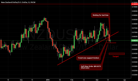 NZDUSD: Waiting for last kiss