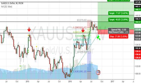 XAUUSD: GOLD - resuming uptrend