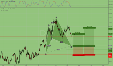 DXY: US Dollar bull cypher set up in progress.