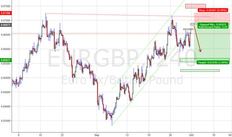 EURGBP: EG sell oppo on retest of channel breakdown (H4)