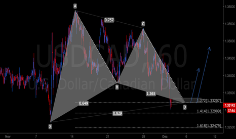 USDCAD: Bullish Gartley on USDCAD