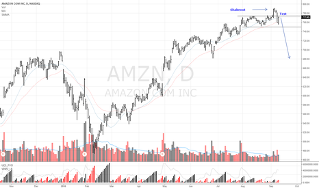 AMZN: Amazon Sell  Shakeout - Low volume Test