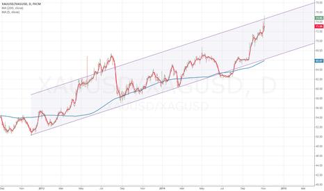 XAUUSD/XAGUSD: Buy silver Sell Gold